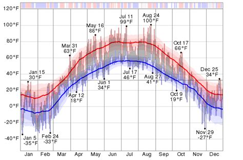 Historical Weather For 2014 in Astana, Kazakhstan